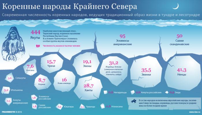 Перепись коренных малочисленных народов Севера, Сибири и Дальнего Востока